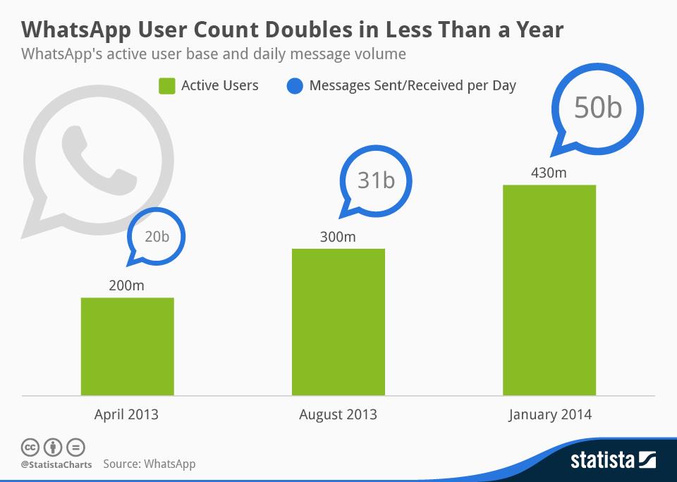 Whatsapp Wachstum