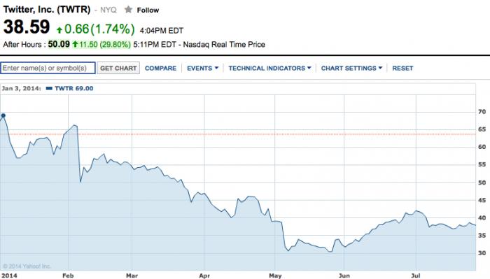 Twitter Aktienkurs 2014